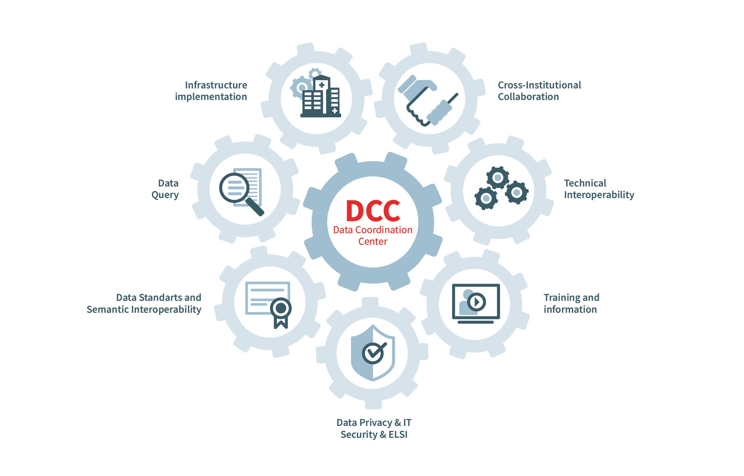 DCC Service Portfolio