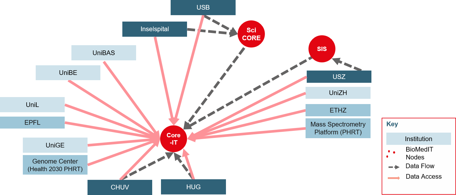 Fig 2. Example of data flow to Core-IT